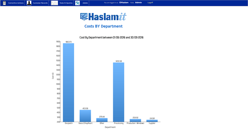 Costs by department